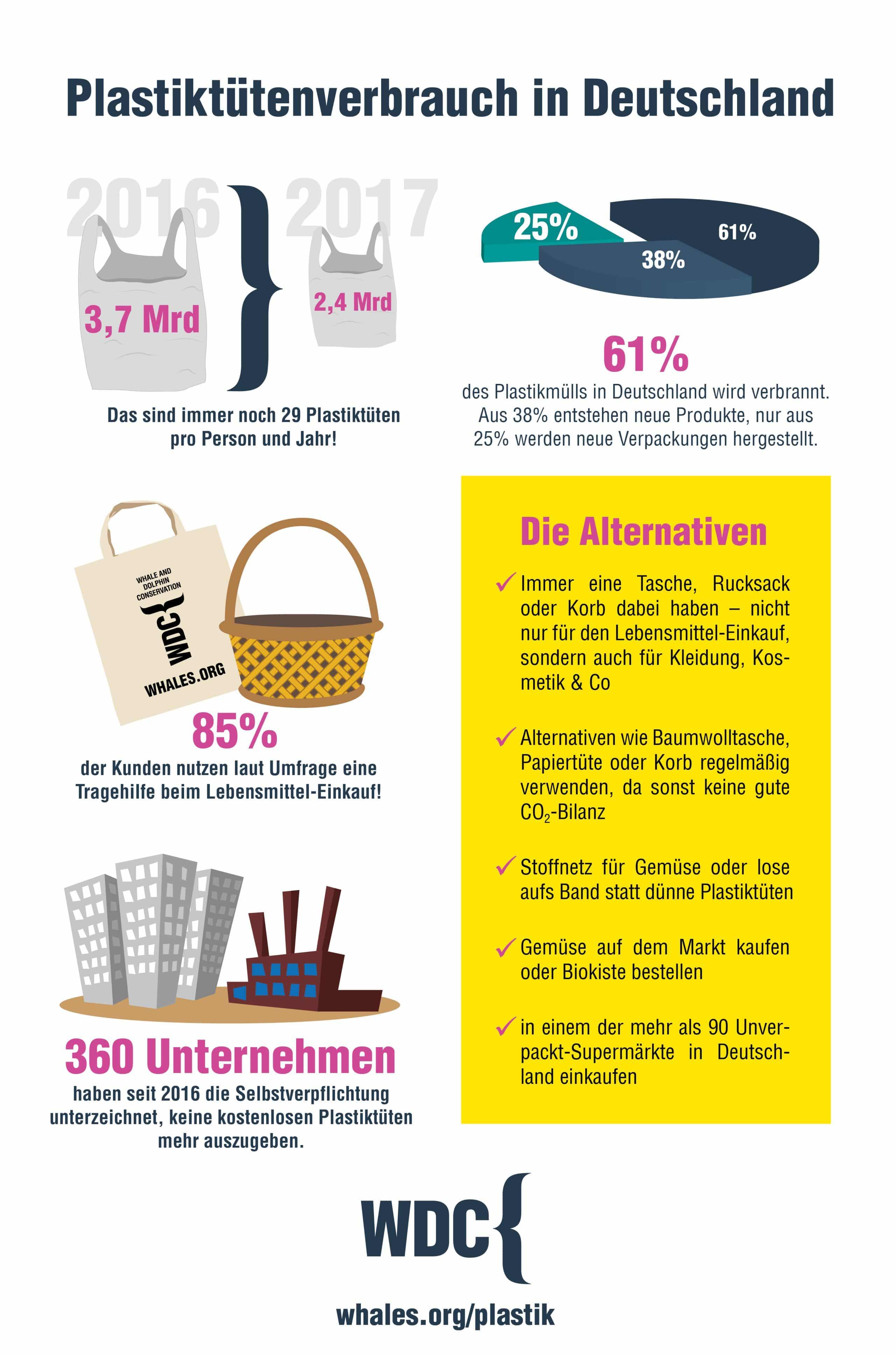 Infografik_Plastiktüten Verbrauch Deutschland