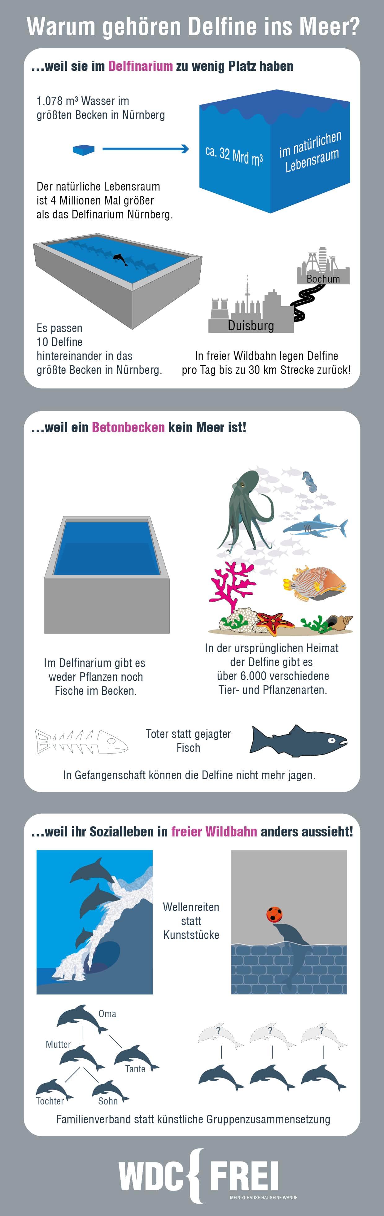 Infografik-Delfinarien