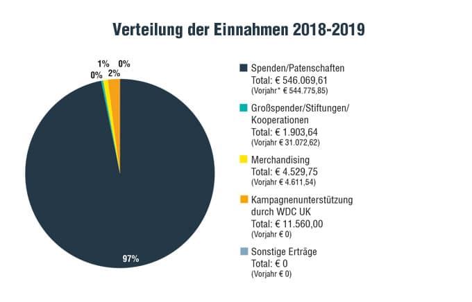 WDC_Einnahmen_2018-2019