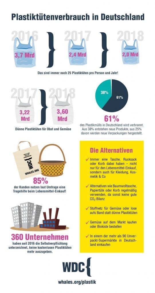 Infografik Plastiktütenverbrauch in Deutschland